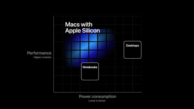 """Un graphique montrant les avantages en termes de performances et de puissance """"Mac avec Apple Silicon."""""""