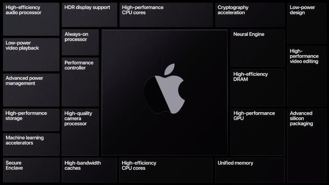 Caractéristiques du silicium Apple.