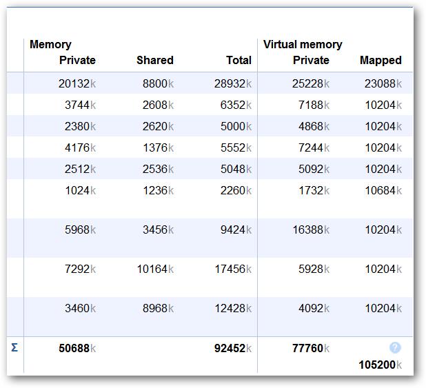 extension-mémoire-utilisation-11