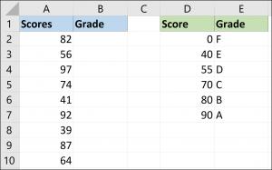 Exemple de données de score