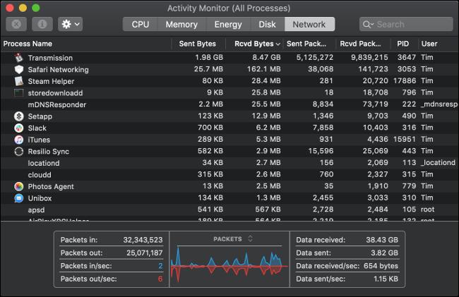 Volet Moniteur d'activité sur un Mac affichant tous les processus entrants et sortants.