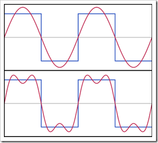 316px-Fourier_Series.svg