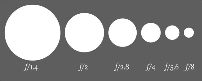 1000px-Aperture_diagram.svg