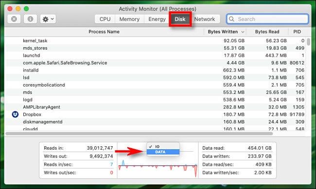 """Dans Activity Monitor pour Mac, cliquez sur l'en-tête du graphique et passez de """"IO"""" à """"Les données."""""""
