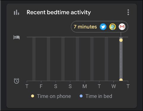 """Statistiques en """"Activité récente au coucher."""""""