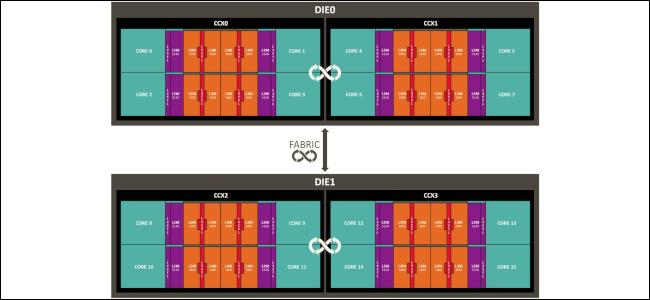Un graphique montrant plusieurs AMD CCX connectés en matrices complètes.
