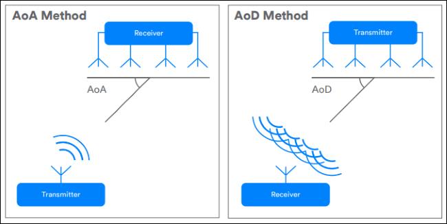 diagrammes montrant les méthodes AoA et AoD
