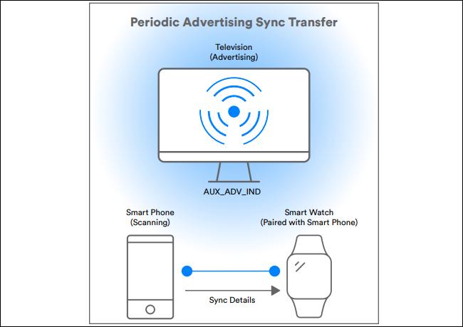 diagramme montrant le transfert de synchronisation publicitaire périodique