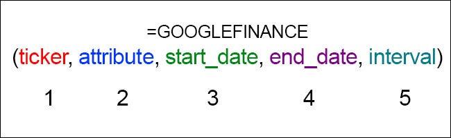 Formule Google Finance