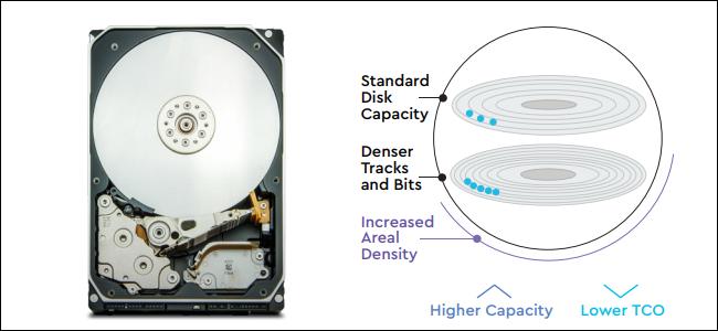 Un disque dur à côté d'un diagramme de deux plateaux avec des points bleus représentant les bits sur eux.