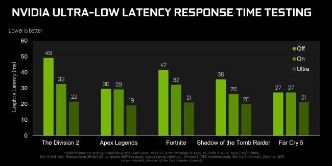 Résultats des tests de test de temps de réponse à très faible latence NVIDIA