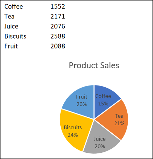 Graphique à secteurs des données combinées