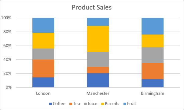 Comparaison des ventes avec la colonne de pourcentage empilé