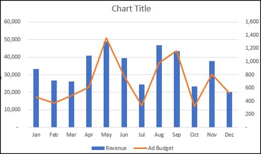 Graphique combiné avec des types de données mixtes
