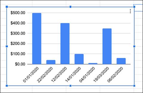 Un exemple de graphique Google Sheets avec les axes X et Y commutés.
