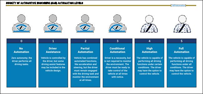 un graphique décrivant les 6 niveaux de véhicules autonomes