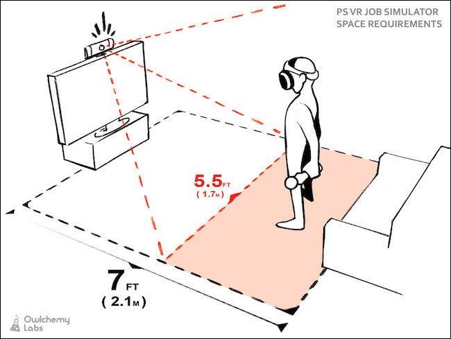 Représentation graphique du champ de vision de la caméra depuis le dessus d'un téléviseur et du joueur debout devant.
