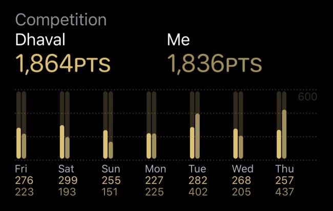 Voir les statistiques de la concurrence dans l'application Activité
