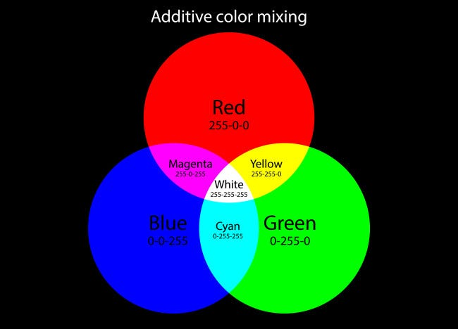 Un graphique montrant le système de couleurs additives rouge, vert et bleu.