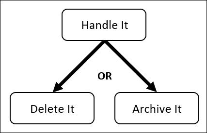 Un organigramme simple